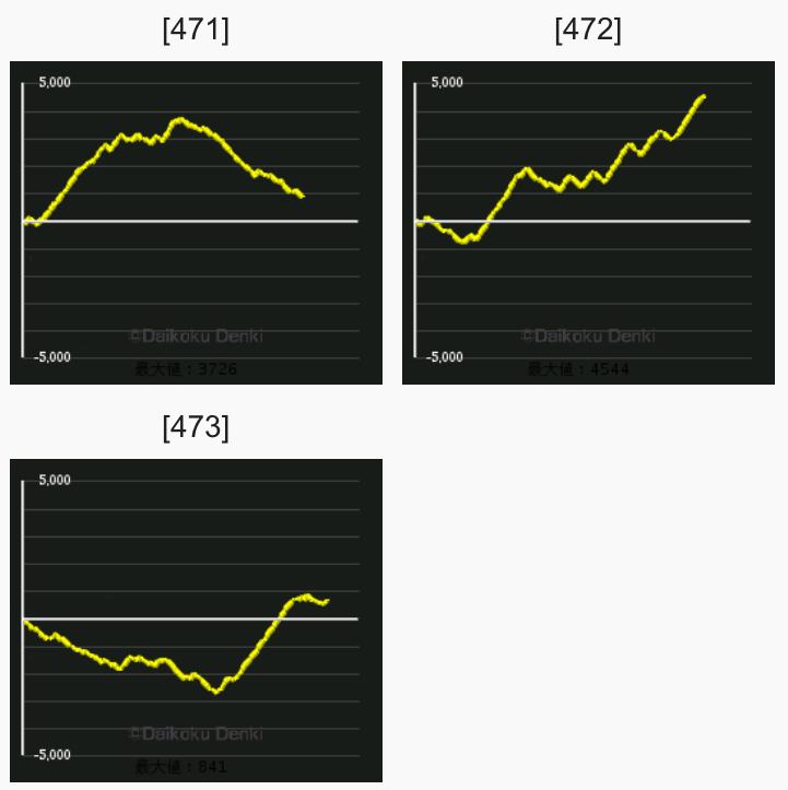 ブラック ラグーン 4 設定 6 グラフ