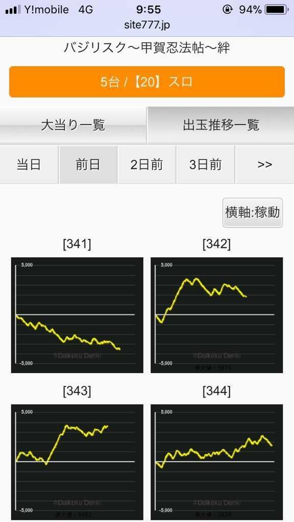 絆2 グラフ