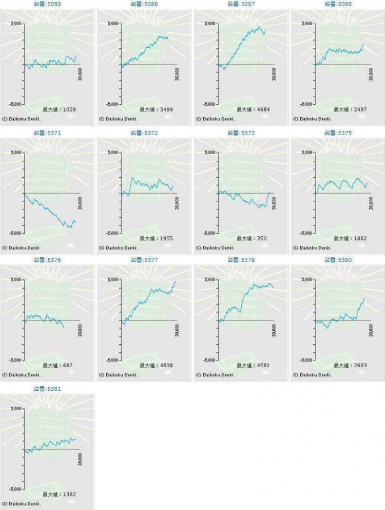 グラフ ディスク アップ 設定 6