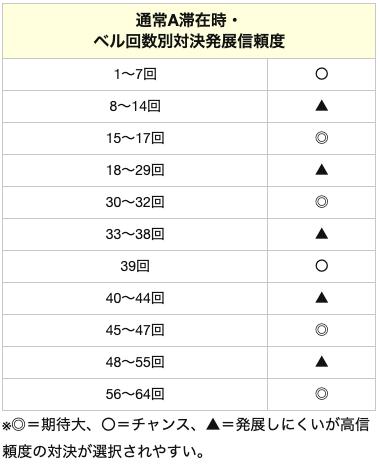 番長3の通常A滞在時 ベル回数別対決発展信頼度