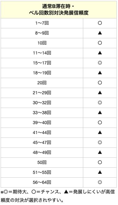 番長3の通常B滞在時 ベル回数別対決発展信頼度