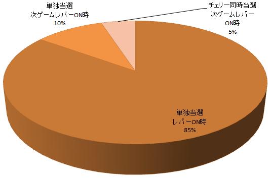ニューキングハナハナ 告知タイミングの割合グラフ(単独当選レバーON:85% 単独当選次ゲーム告知:10% チェリー同時当選次ゲーム告知;5%)