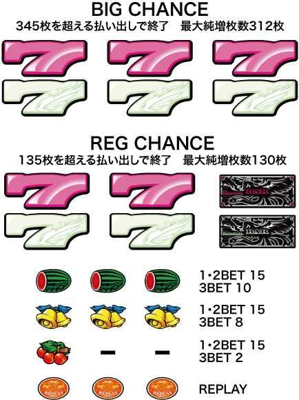 ハナハナ鳳凰 配当表の画像