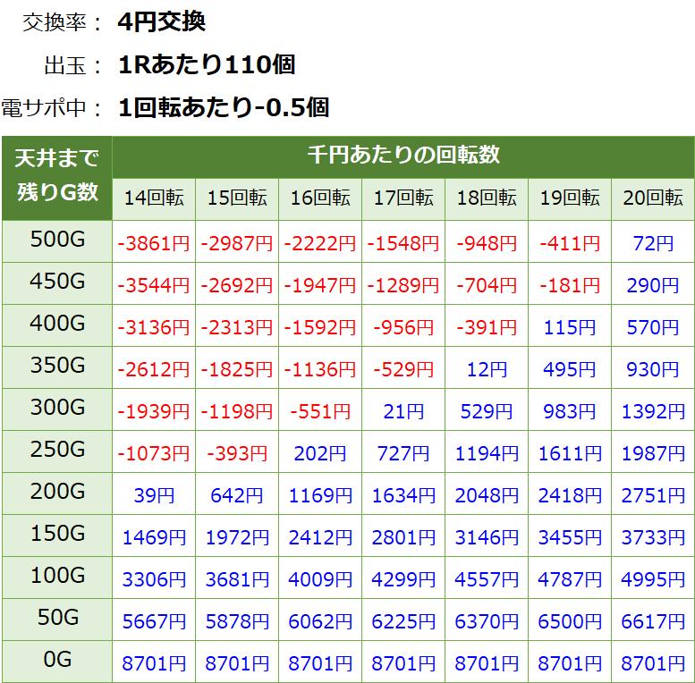 真花月2 遊タイム(天井)狙い期待値 等価交換・削り無し