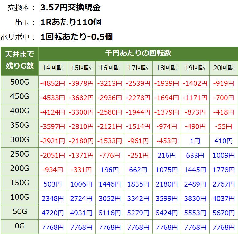 真花月2 遊タイム(天井)狙い期待値 3.57円交換・削り無し