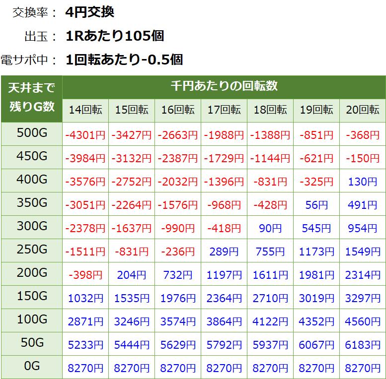 真花月2 遊タイム(天井)狙い期待値 等価交換・削り有り