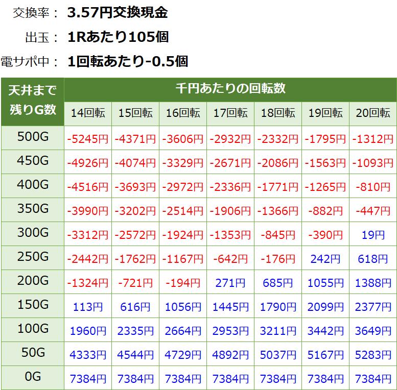 真花月2 遊タイム(天井)狙い期待値 3.57円交換・削り有り