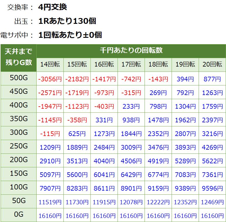 モモキュンソード 遊タイム天井期待値(等価交換・削り無し)
