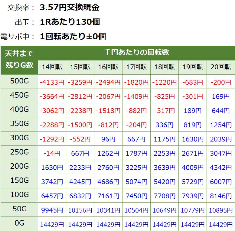 モモキュンソード 遊タイム天井期待値(3.57円交換・削り無し)