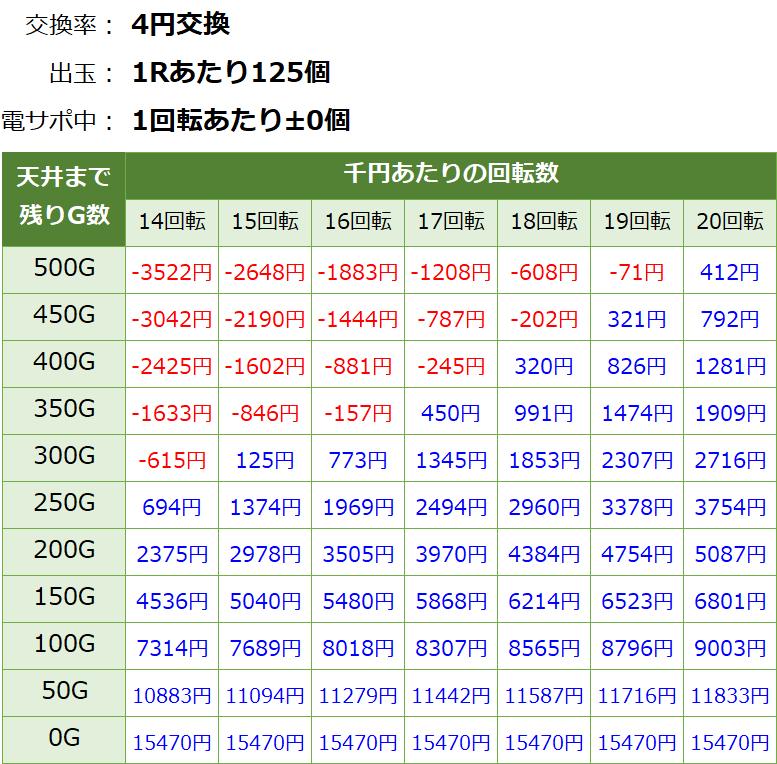 モモキュンソード 遊タイム天井期待値(等価交換・削り有り)