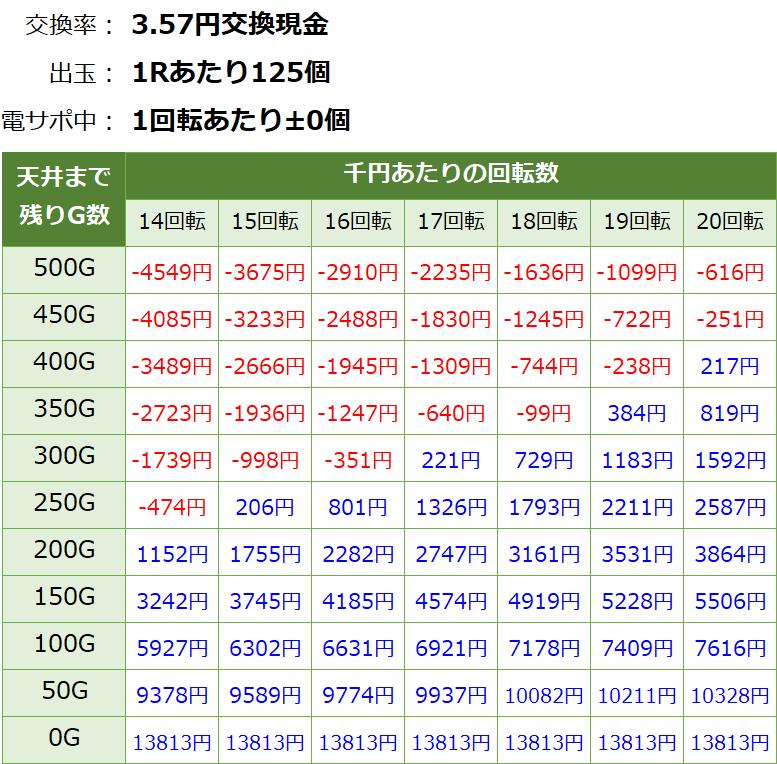 モモキュンソード 遊タイム天井期待値(3.57円交換・削り有り)