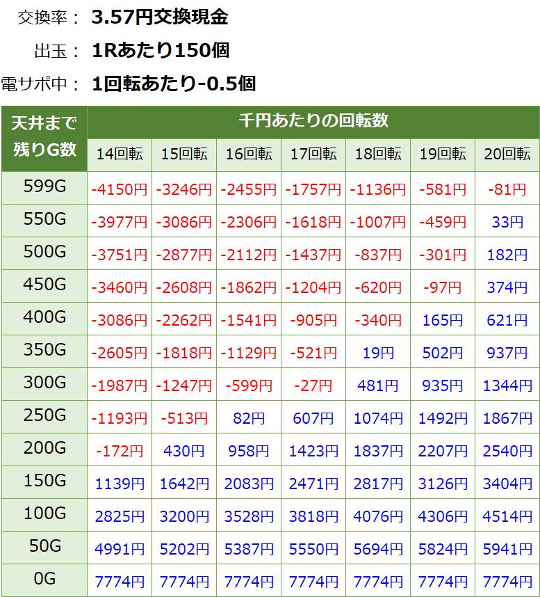 エウレカセブン パチンコ新台 遊タイム・天井期待値(3.57円交換・削り無し)