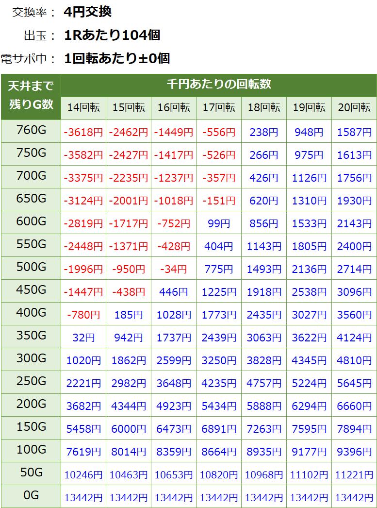 P遠山の金さん2 遊タイム・天井期待値(等価交換・削り無し)