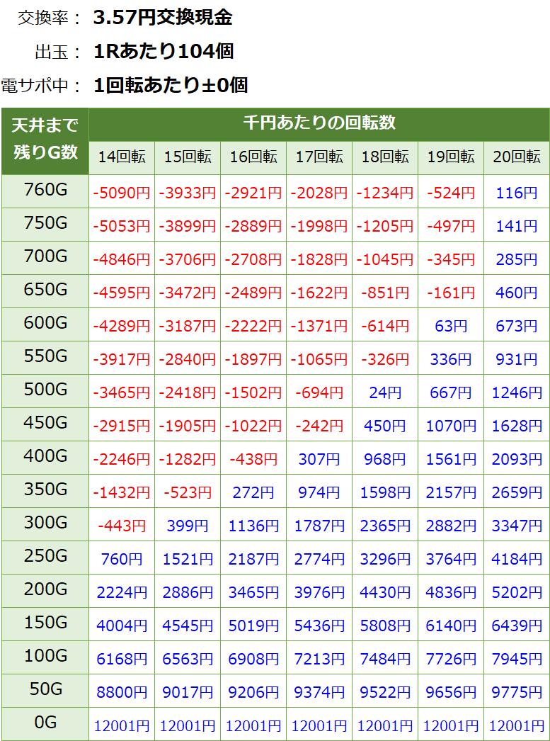 P遠山の金さん2 遊タイム・天井期待値(3.57円交換・削り無し)
