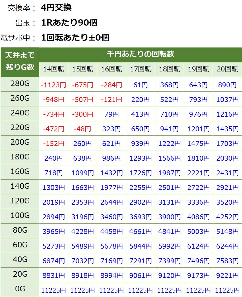 新・必殺仕置人ターボ 甘デジ 遊タイム・天井期待値(等価交換・削り無し)