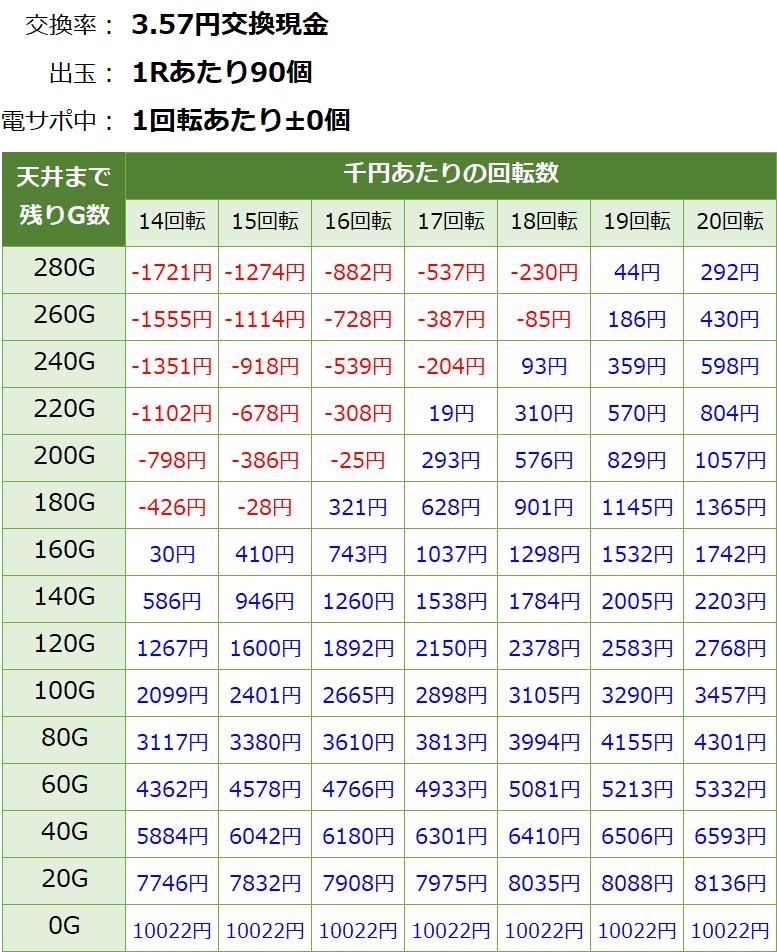 新・必殺仕置人ターボ 甘デジ 遊タイム・天井期待値(3.57円交換・削り無し)
