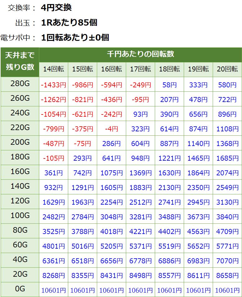 新・必殺仕置人ターボ 甘デジ 遊タイム・天井期待値(等価交換・削り有り)