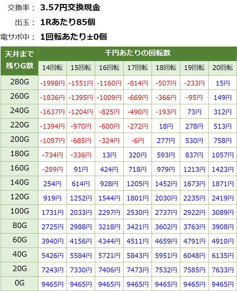 新・必殺仕置人ターボ 甘デジ 遊タイム・天井期待値(3.57円交換・削り有り)