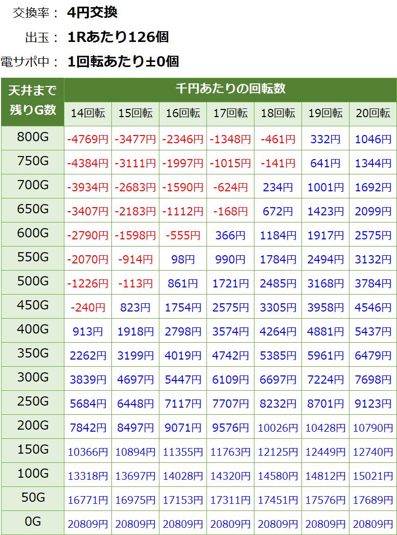 貞子3D2 パチンコ 遊タイム・天井期待値(等価交換・削り無し)