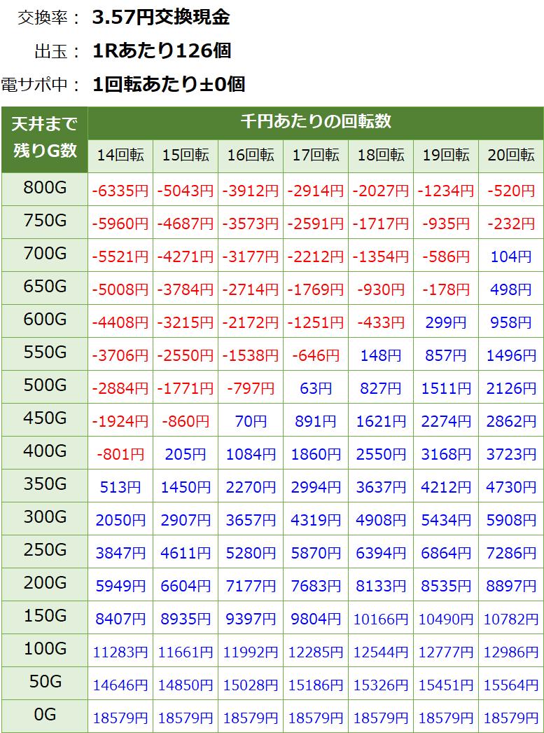貞子3D2 パチンコ 遊タイム・天井期待値(3.57円交換・削り無し)
