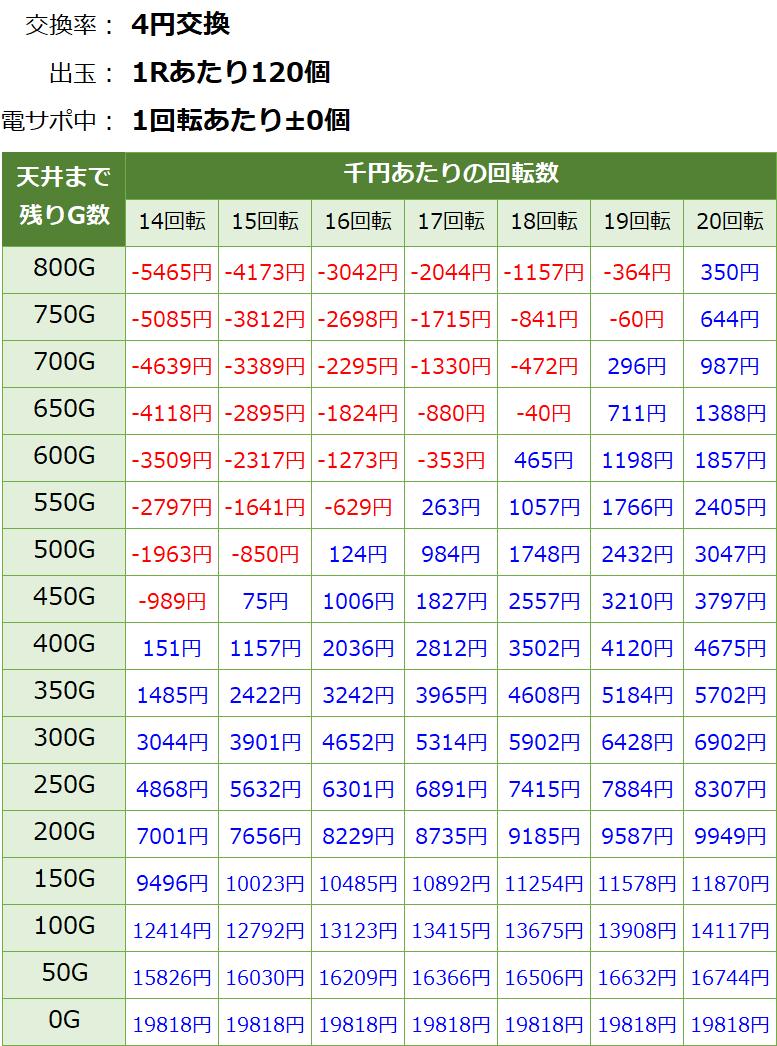 貞子3D2 パチンコ 遊タイム・天井期待値(等価交換・削り有り)