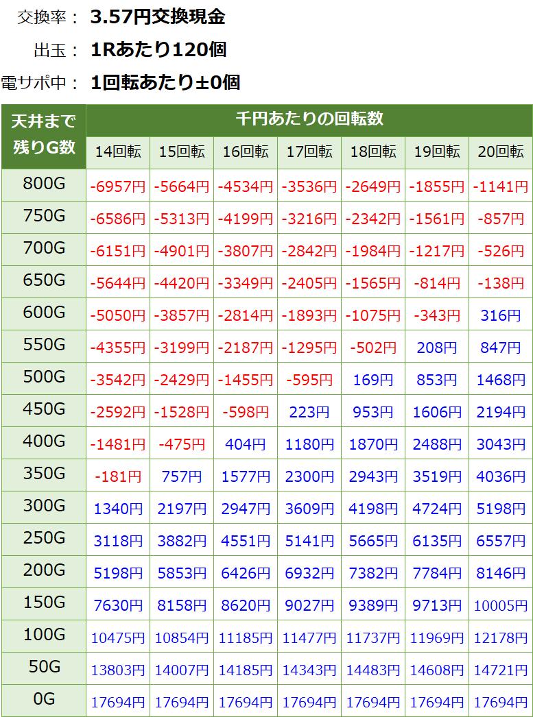 貞子3D2 パチンコ 遊タイム・天井期待値(3.57円交換・削り有り)
