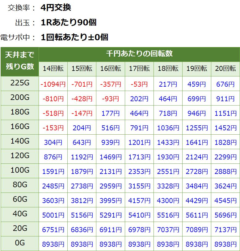 フィーバーアクエリオン6(甘デジ) 遊タイム・天井期待値(等価交換・削り無し)