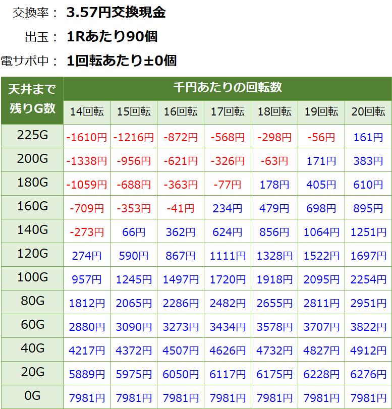 フィーバーアクエリオン6(甘デジ) 遊タイム・天井期待値(3.57円交換・削り無し)