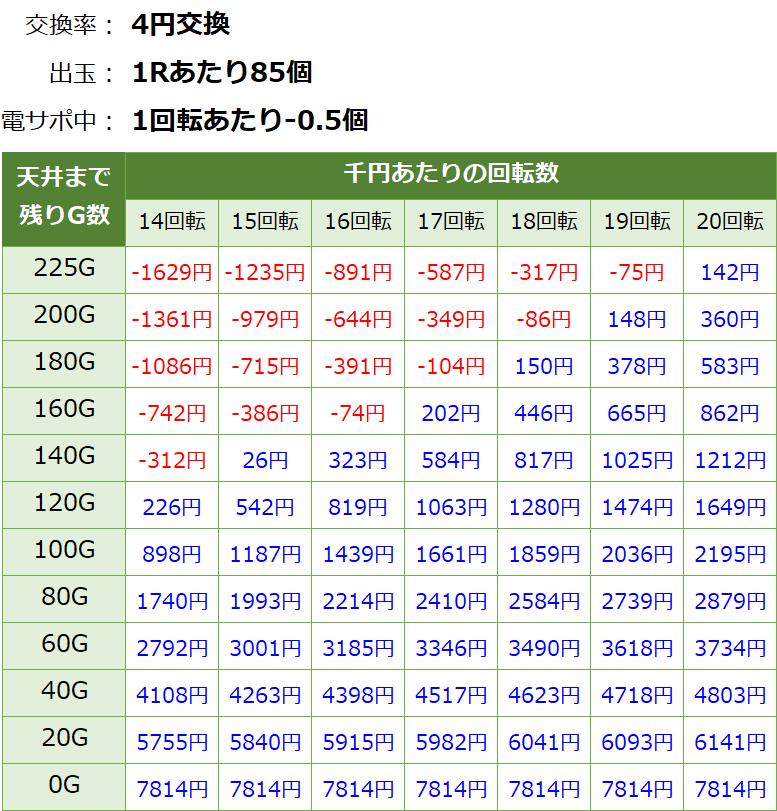 フィーバーアクエリオン6(甘デジ) 遊タイム・天井期待値(等価交換・削り有り)