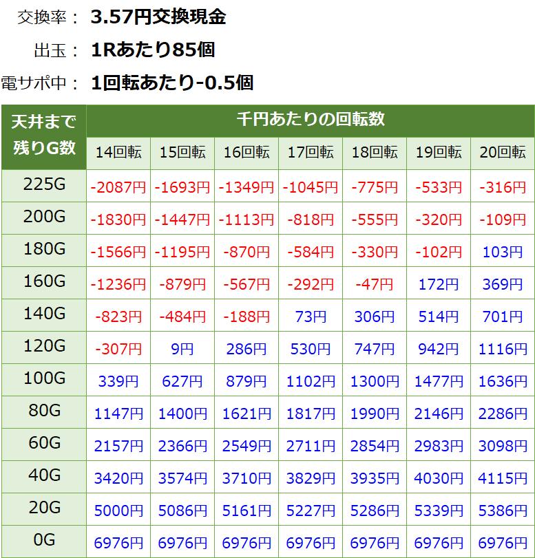 フィーバーアクエリオン6(甘デジ) 遊タイム・天井期待値(3.57円交換・削り有り)