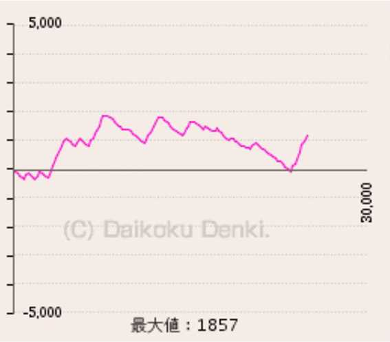 PACHISLOT リングにかけろ1 ワールドチャンピオンカーニバル編(リングにかけろ1)設定6グラフ