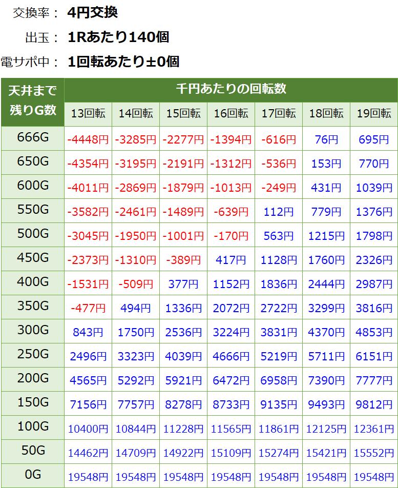 戦国乙女6 暁の関ヶ原 遊タイム・天井期待値(等価交換・削り無し)