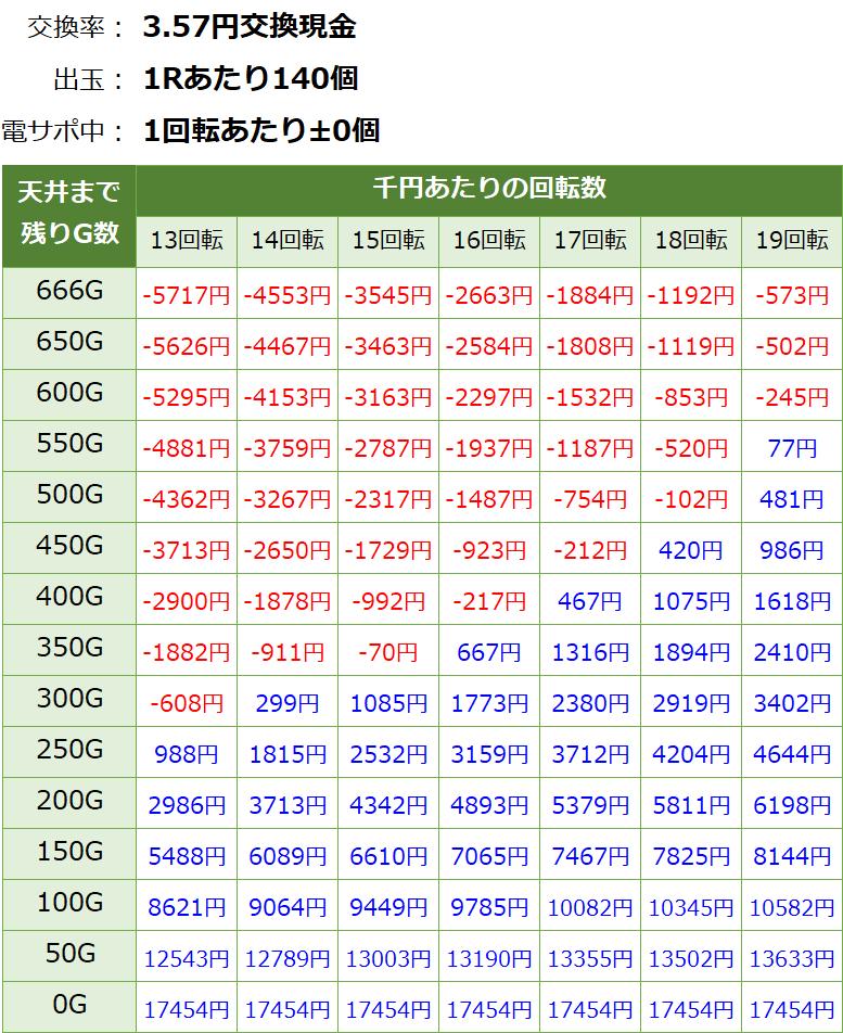 戦国乙女6 暁の関ヶ原 遊タイム・天井期待値(3.57円交換・削り無し)