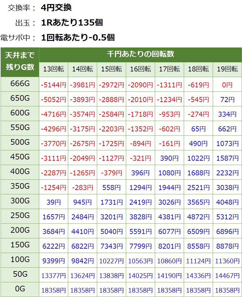 戦国乙女6 暁の関ヶ原 遊タイム・天井期待値(等価交換・削り有り)