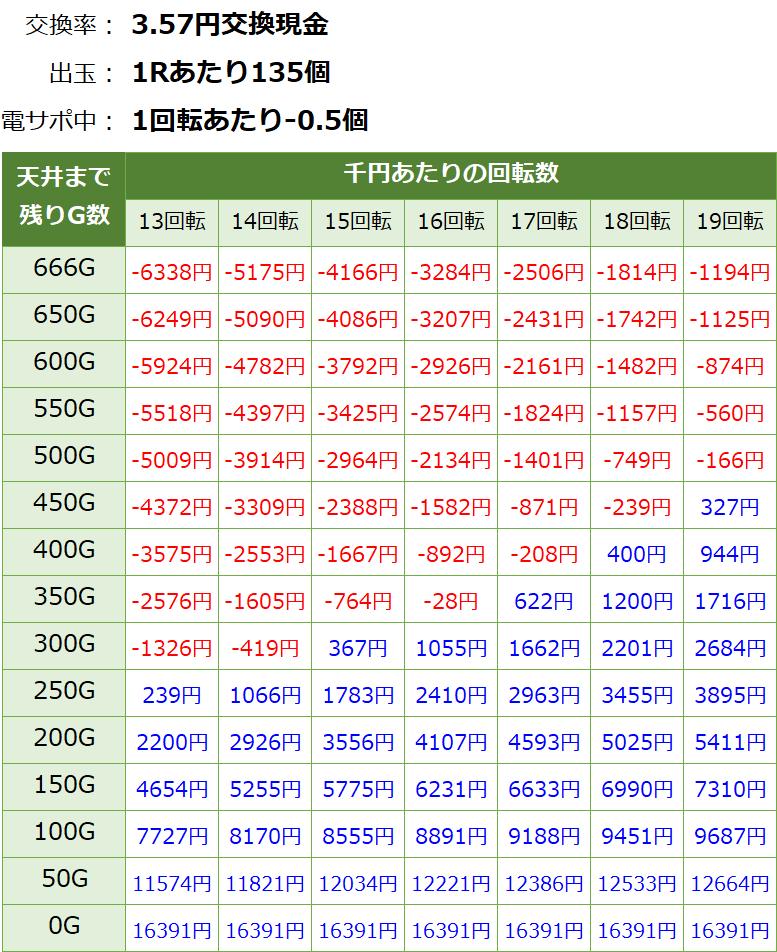 戦国乙女6 暁の関ヶ原 遊タイム・天井期待値(3.57円交換・削り有り)