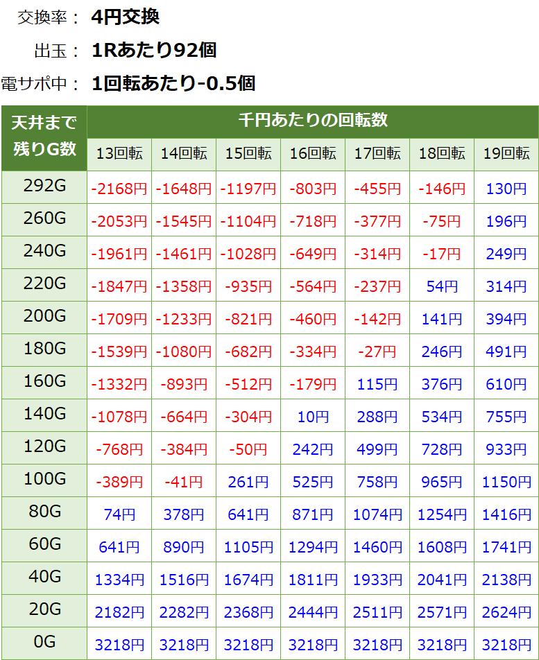 フィーバークイーン2 遊タイム・天井期待値(等価交換・削り有り)