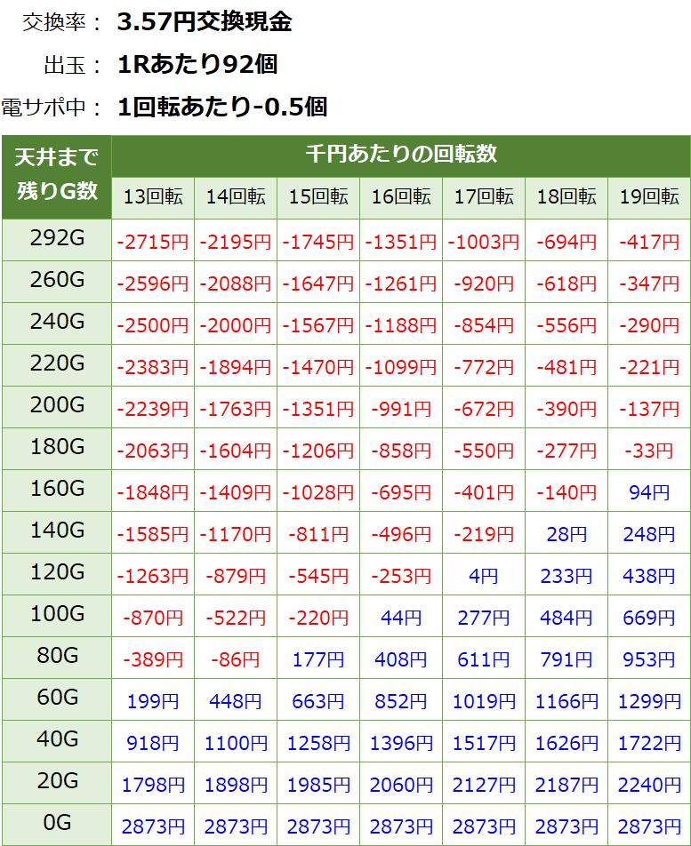 フィーバークイーン2 遊タイム・天井期待値(3.57円交換・削り有り)