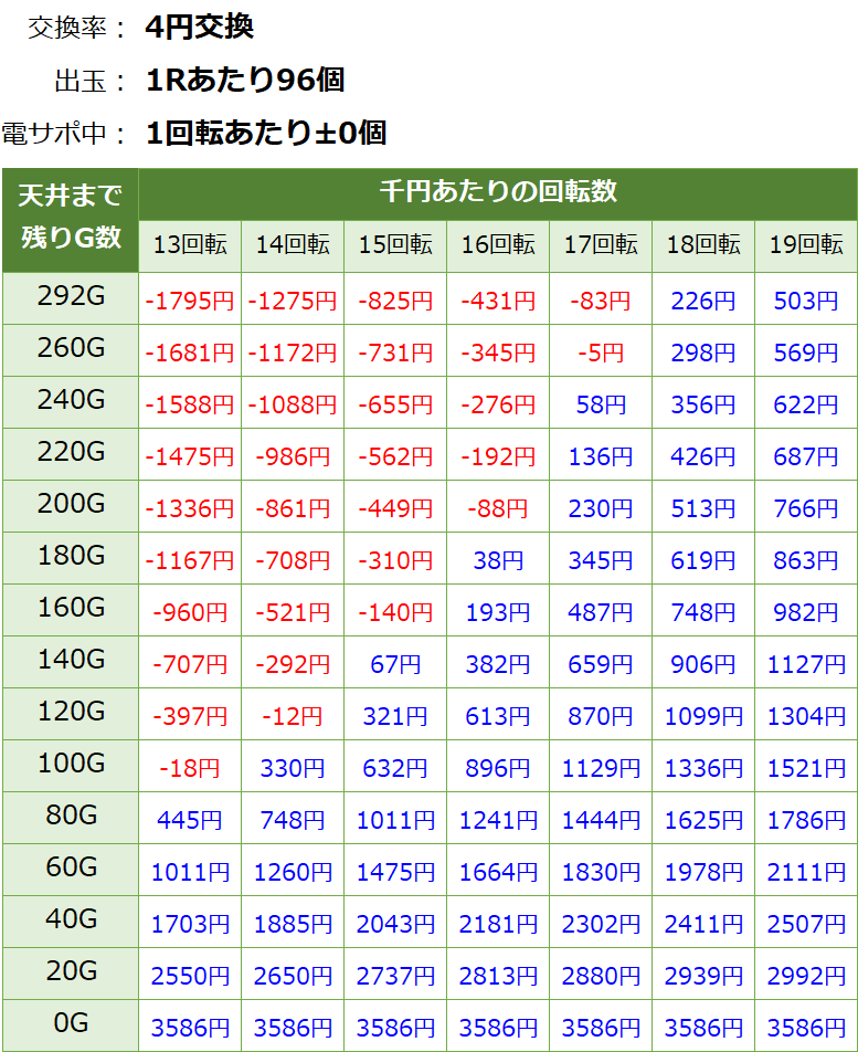 フィーバークイーン2 遊タイム・天井期待値(等価交換・削り無し)