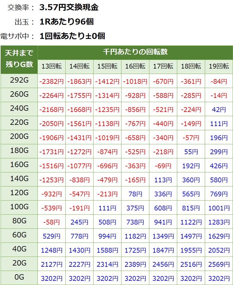フィーバークイーン2 遊タイム・天井期待値(3.57円交換・削り無し)