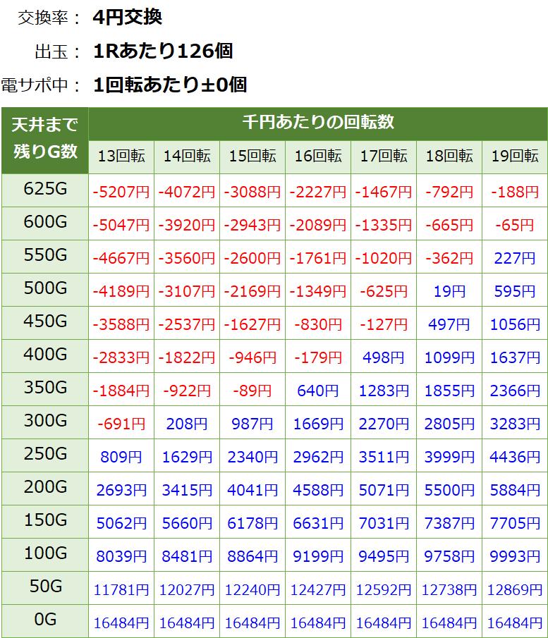 おそ松さん ゴールデンロード パチンコ新台 遊タイム・天井期待値(等価交換・削り無し)