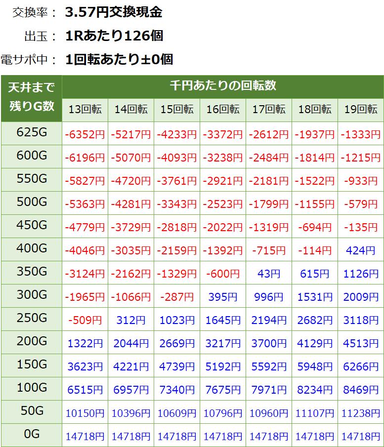 おそ松さん ゴールデンロード パチンコ新台 遊タイム・天井期待値(3.57円交換・削り無し)