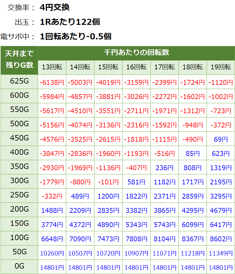 おそ松さん ゴールデンロード パチンコ新台 遊タイム・天井期待値(等価交換・削り有り)