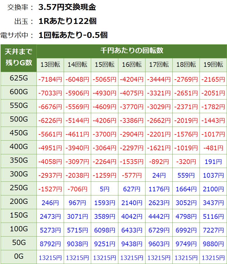 おそ松さん ゴールデンロード パチンコ新台 遊タイム・天井期待値(3.57円交換・削り有り)