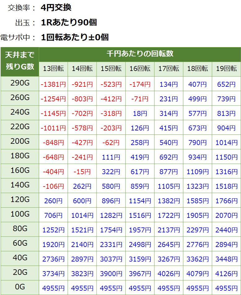 PAドラム海物語IN JAPAN パチンコ新台 甘デジ 遊タイム・天井期待値(等価交換・削り無し)
