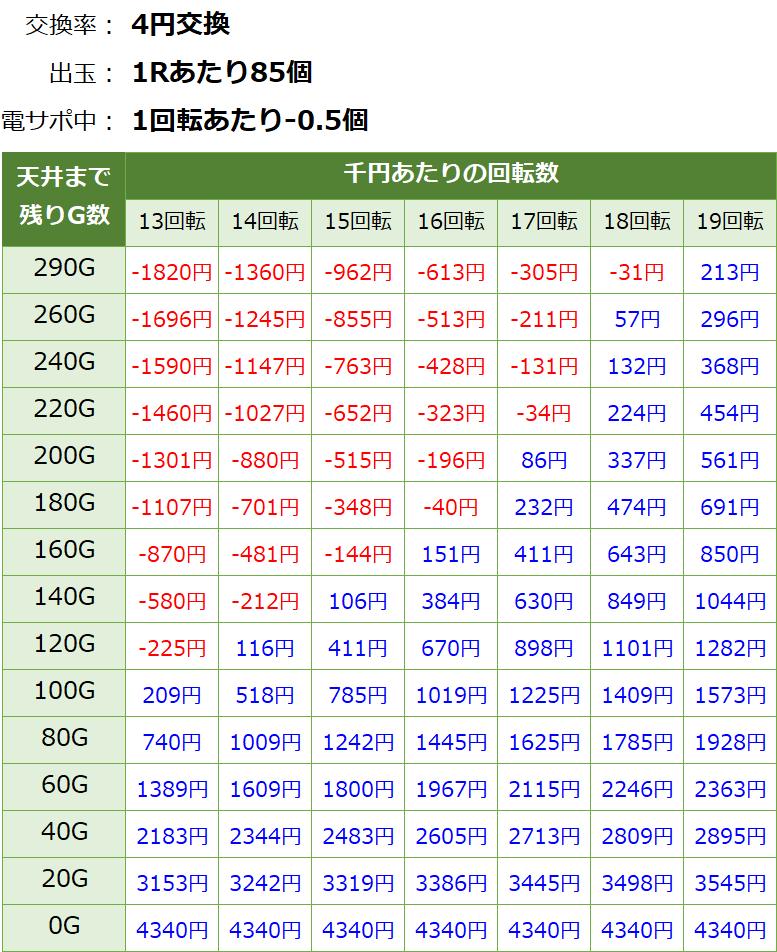 PAドラム海物語IN JAPAN パチンコ新台 甘デジ 遊タイム・天井期待値(等価交換・削り有り)