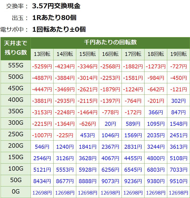 P結城友奈は勇者である(ゆゆゆ) パチンコ 遊タイム・天井期待値(3.57円交換)