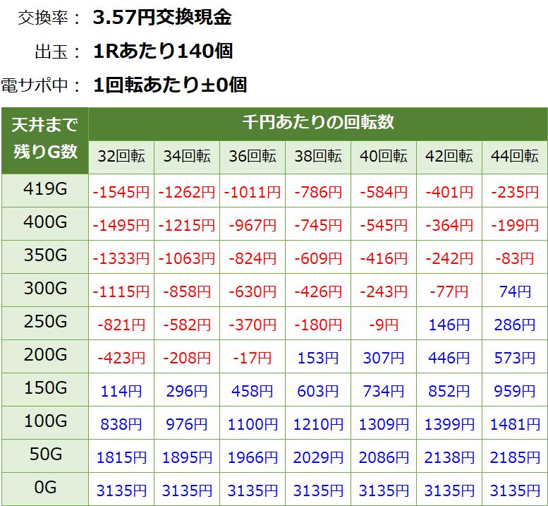 牙狼コレクション 遊タイムver 天井期待値(3.57円交換・削り無し)