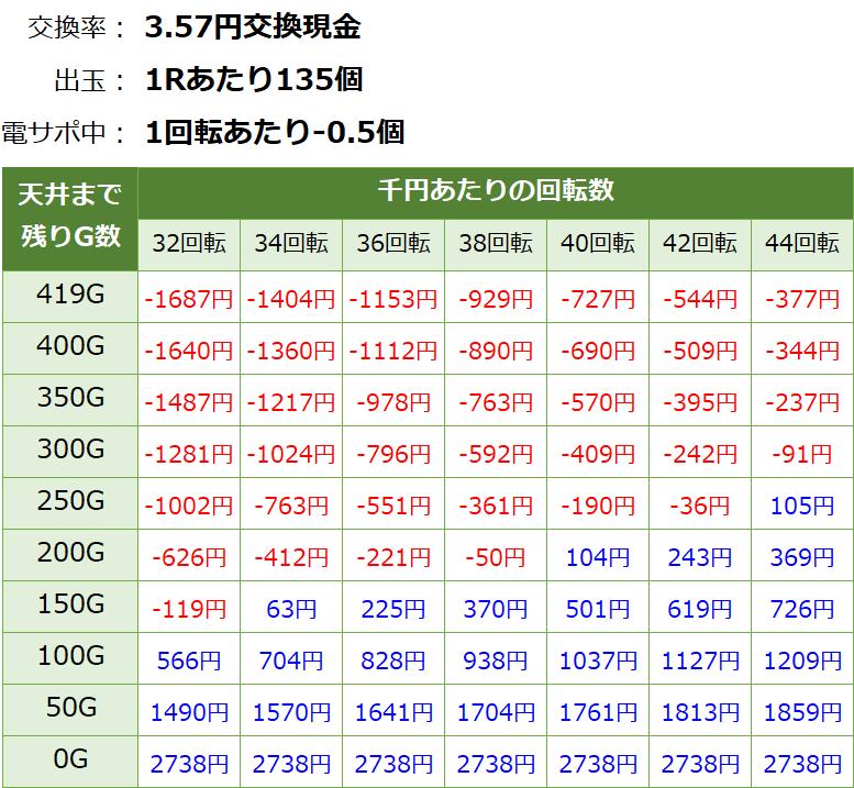 牙狼コレクション 遊タイムver 天井期待値(3.57円交換・削り有り)