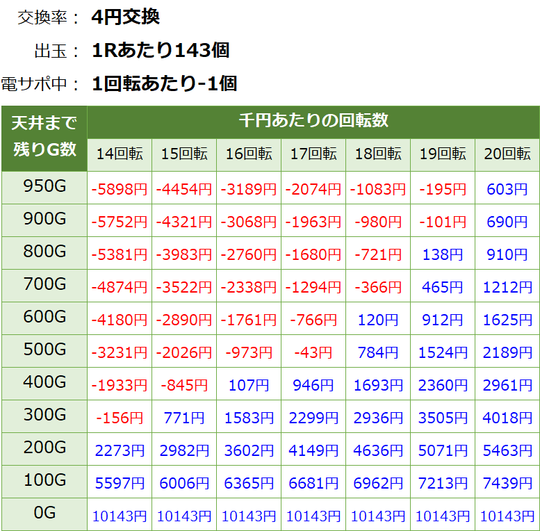 大海物語4スペシャル 遊タイム・天井期待値(等価交換・削り無し)