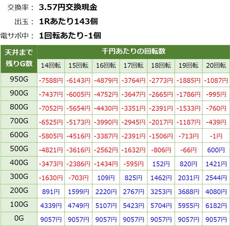 大海物語4スペシャル 遊タイム・天井期待値(3.57円交換・削り無し)